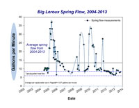 BigL_Flow_2013Sep-thumb